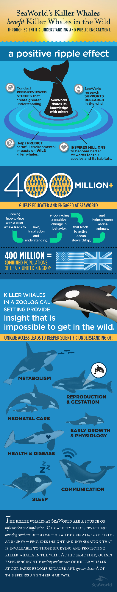 Infographic: SeaWorlds Killer Whales Benefit Killer Whales in the Wild