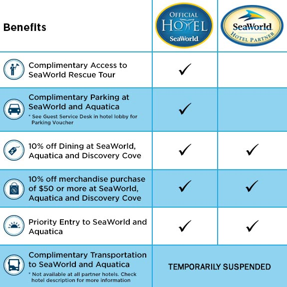 Hotel Benefits Comparison