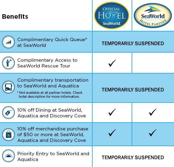 Hotel Benefits Comparison